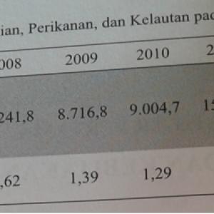 Tabel APBN Sektor Pertanian, Perikanan dan Kelautan 2007-2013